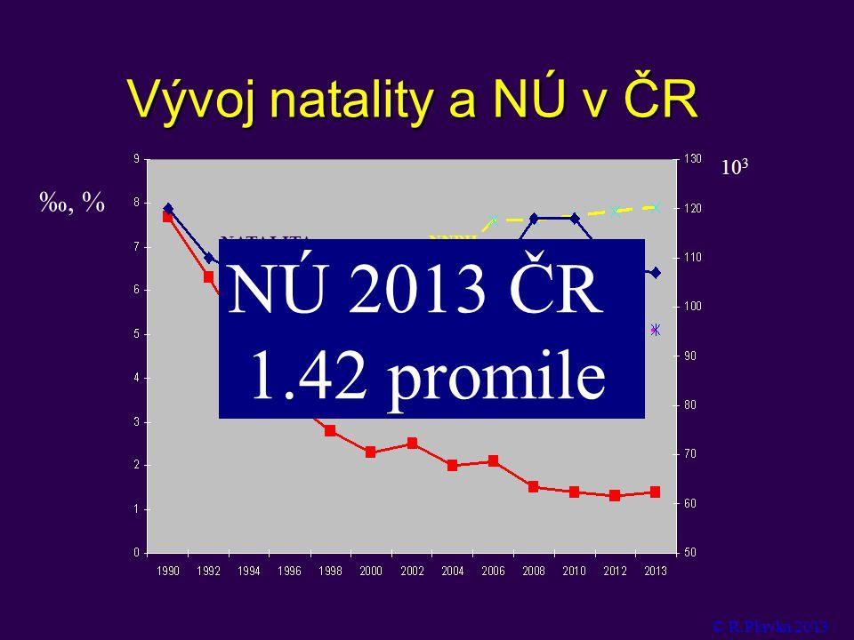 Vývoj natality a NÚ v ČR ‰, % 10 3 NATALITA NÚ 2000-2499g NNPH NÚ 2013 ČR 1.42  promile © R.Plavka 2013
