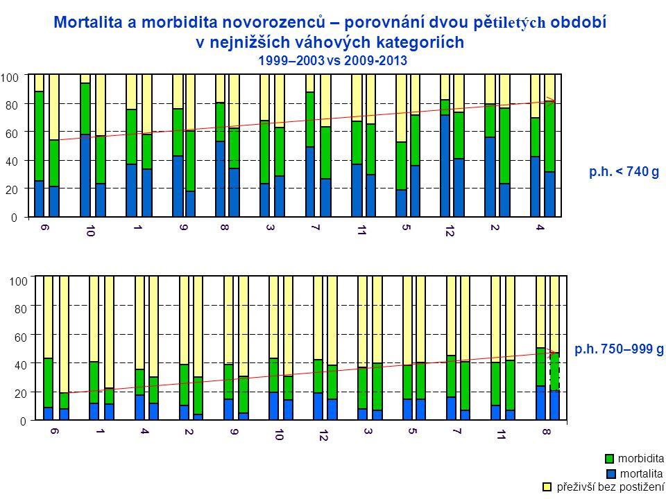 Mortalita a morbidita novorozenců – porovnání dvou pětiletých období v nejnižších váhových kategoriích přeživší bez postižení morbidita mortalita 1999–2003 vs 2009-2013 p.h.