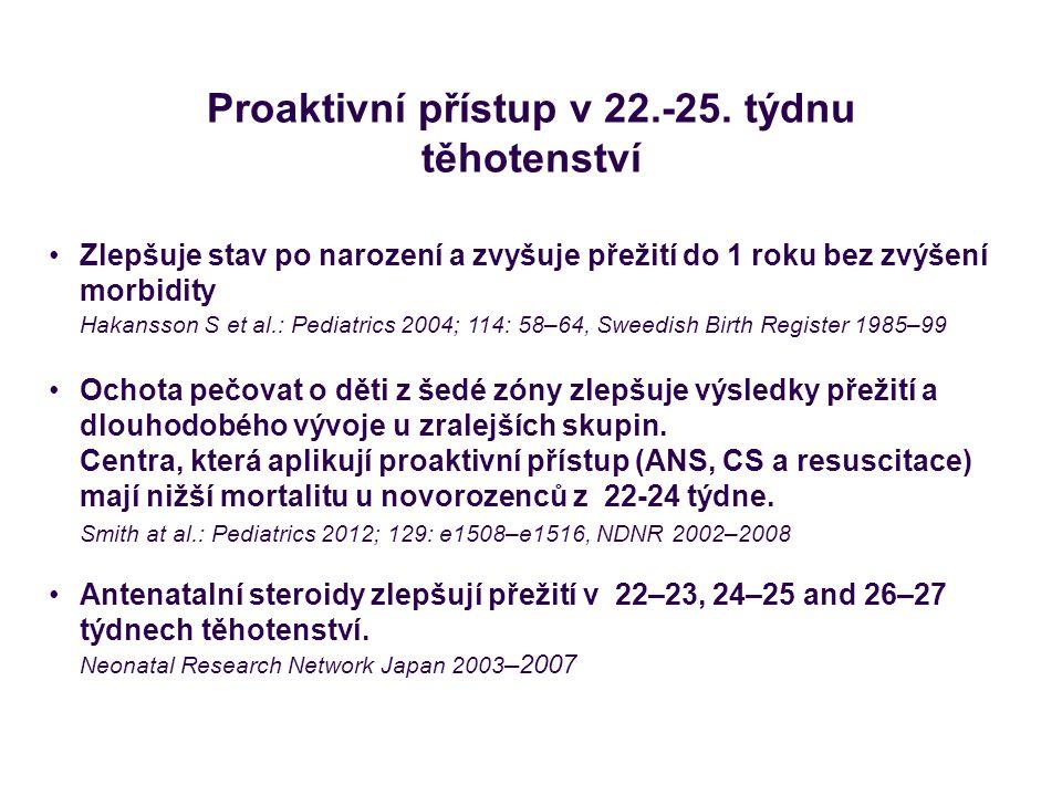 Proaktivní přístup v 22.-25.