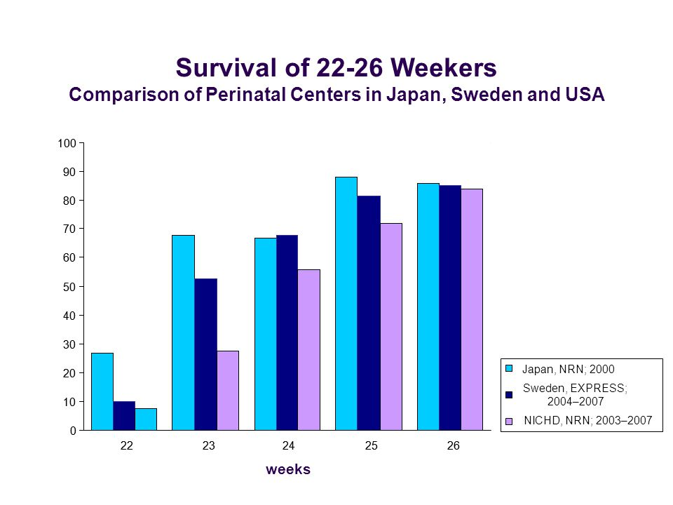Survival of 22-26 Weekers Comparison of Perinatal Centers in Japan, Sweden and USA Japan, NRN; 2000 Sweden, EXPRESS; 2004–2007 NICHD, NRN; 2003–2007 0