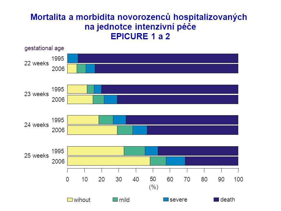 Mortalita a morbidita novorozenců hospitalizovaných na jednotce intenzivní péče EPICURE 1 a 2