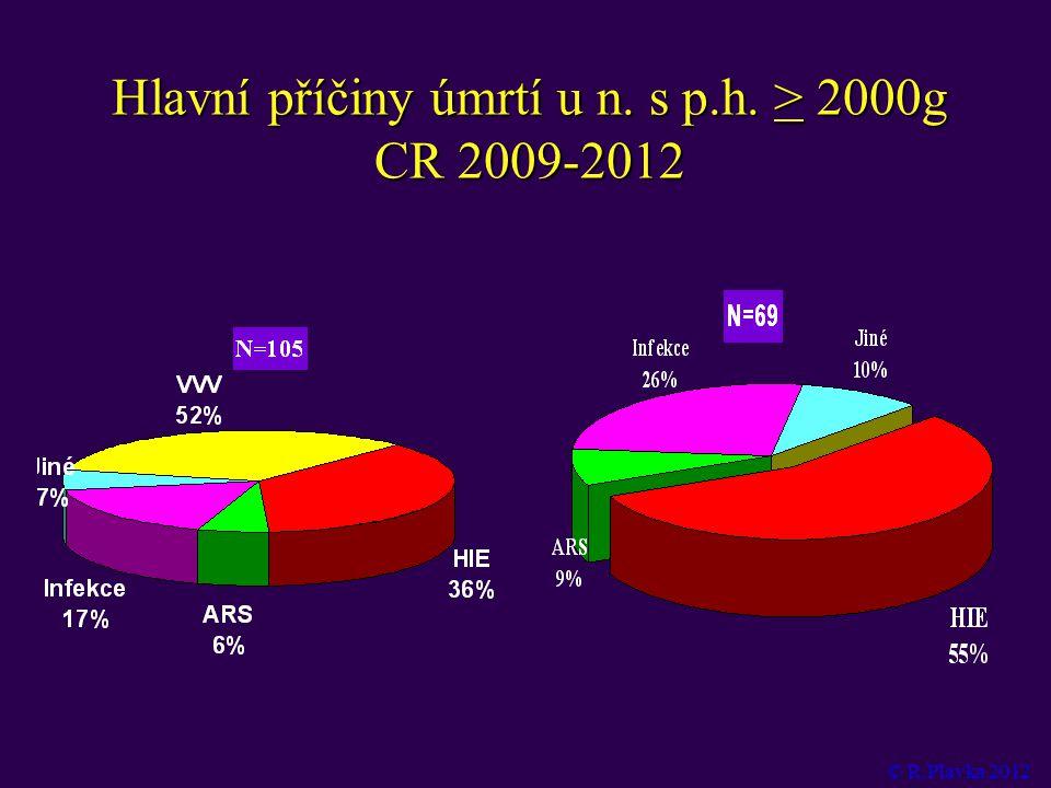 Hlavní příčiny úmrtí u n. s p.h. > 2000g CR 2009-2012 © R.Plavka 2012