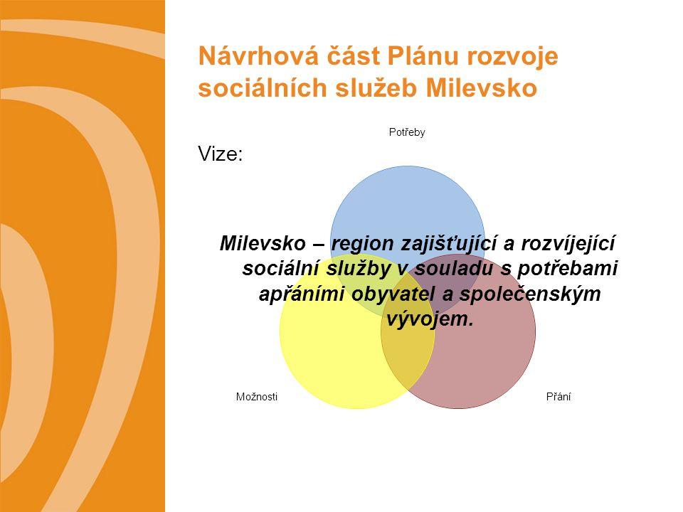 Potřeby PřáníMožnosti Návrhová část Plánu rozvoje sociálních služeb Milevsko Vize: Milevsko – region zajišťující a rozvíjející sociální služby v souladu s potřebami apřáními obyvatel a společenským vývojem.