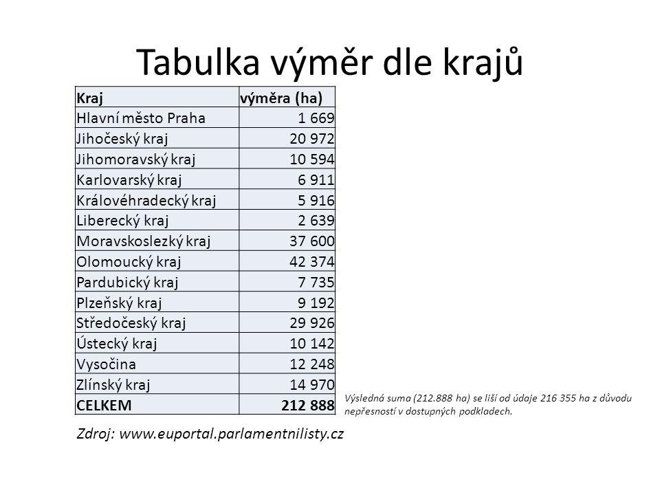 Metodika zpracování - celková výše nároku 261 957 ha Číslo obsažené ve vládním návrhu zákona (v důvodové zprávě), toto číslo zatím nebylo nijak zdůvodněno a vysvětleno 216 355 ha Dosud vyčíslené nároky církví uvedené v příloze článku Parlamentních listů, publikovaného 14.6.2012 (www.euportal.parlamentnilisty.cz), číslo zahrnuje lokalizovaný i nelokalizovaný majetekwww.euportal.parlamentnilisty.cz 159 814 ha Údaj použitý v grafickém zobrazení, je částí dosud vyčíslených nároků církví uvedených v příloze článku Parlamentních listů, číslo zahrnuje pouze lokalizovatelný majetek