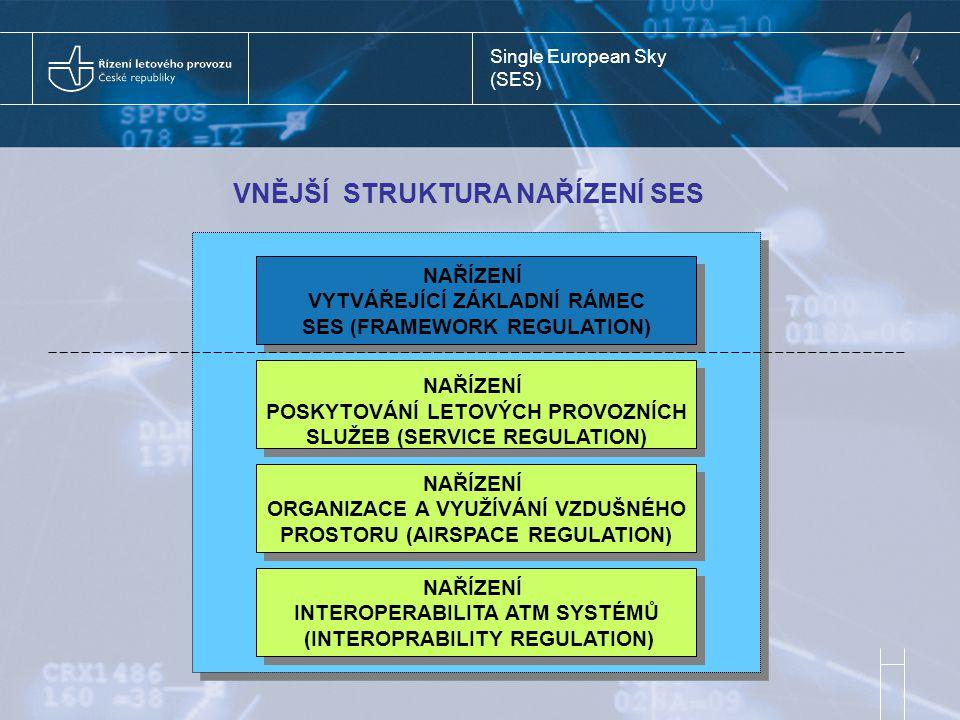Single European Sky (SES) VNĚJŠÍ STRUKTURA NAŘÍZENÍ SES NAŘÍZENÍ VYTVÁŘEJÍCÍ ZÁKLADNÍ RÁMEC SES (FRAMEWORK REGULATION) NAŘÍZENÍ VYTVÁŘEJÍCÍ ZÁKLADNÍ RÁMEC SES (FRAMEWORK REGULATION) NAŘÍZENÍ POSKYTOVÁNÍ LETOVÝCH PROVOZNÍCH SLUŽEB (SERVICE REGULATION) NAŘÍZENÍ POSKYTOVÁNÍ LETOVÝCH PROVOZNÍCH SLUŽEB (SERVICE REGULATION) NAŘÍZENÍ ORGANIZACE A VYUŽÍVÁNÍ VZDUŠNÉHO PROSTORU (AIRSPACE REGULATION) NAŘÍZENÍ ORGANIZACE A VYUŽÍVÁNÍ VZDUŠNÉHO PROSTORU (AIRSPACE REGULATION) NAŘÍZENÍ INTEROPERABILITA ATM SYSTÉMŮ (INTEROPRABILITY REGULATION) NAŘÍZENÍ INTEROPERABILITA ATM SYSTÉMŮ (INTEROPRABILITY REGULATION)