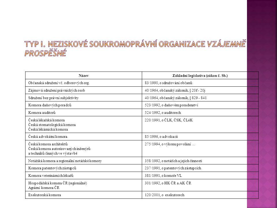 NázevZákladní legislativa (zákon č.Sb.) Občanská sdružení vč.