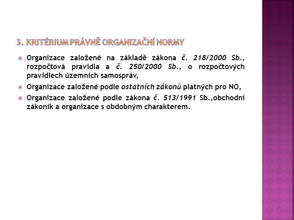 NázevZákladní legislativa (zákon č.Sb.) Obecně prospěšné společnosti248/1995, o o.p.s.