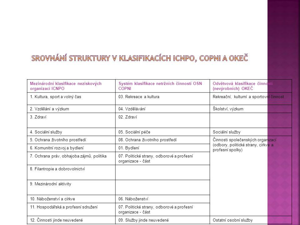 Mezinárodní klasifikace neziskových organizací ICNPO Systém klasifikace netržních činností OSN COPNI Odvětvová klasifikace činností (nevýrobních) OKEČ 1.