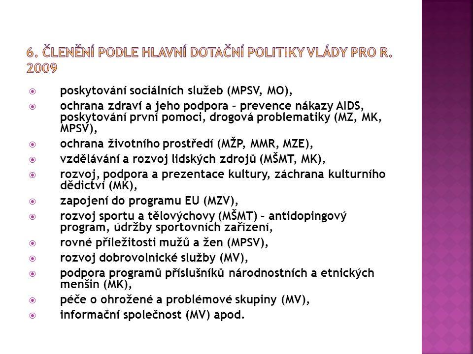  poskytování sociálních služeb (MPSV, MO),  ochrana zdraví a jeho podpora – prevence nákazy AIDS, poskytování první pomoci, drogová problematiky (MZ, MK, MPSV),  ochrana životního prostředí (MŽP, MMR, MZE),  vzdělávání a rozvoj lidských zdrojů (MŠMT, MK),  rozvoj, podpora a prezentace kultury, záchrana kulturního dědictví (MK),  zapojení do programu EU (MZV),  rozvoj sportu a tělovýchovy (MŠMT) – antidopingový program, údržby sportovních zařízení,  rovné příležitosti mužů a žen (MPSV),  rozvoj dobrovolnické služby (MV),  podpora programů příslušníků národnostních a etnických menšin (MK),  péče o ohrožené a problémové skupiny (MV),  informační společnost (MV) apod.