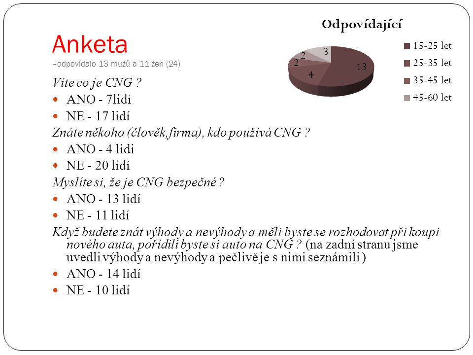 Anketa –odpovídalo 13 mužů a 11 žen (24) Víte co je CNG ? ANO - 7lidí NE - 17 lidí Znáte někoho (člověk,firma), kdo používá CNG ? ANO - 4 lidi NE - 20