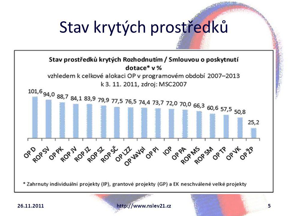 Stav krytých prostředků 26.11.2011http://www.nslev21.cz5
