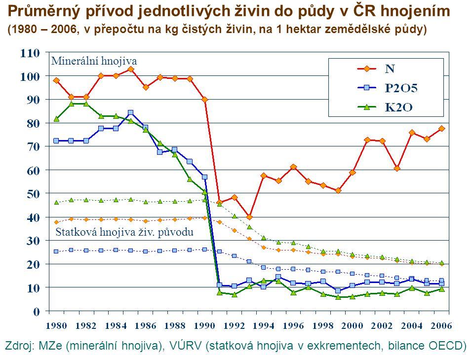 Poměr živin dodávaných do půdy v minerálních hnojivech (ČR, 1985 – 2006)
