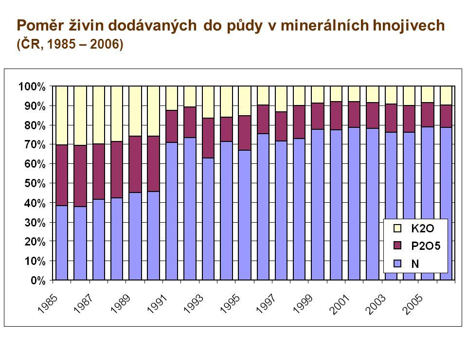DOPORUČENÍ KOMISE Akční program (pokrač.) Skladování statkových hnojiv: zvětšení kapacit u tekutých statkových hnojiv na 6 – 7 měsíců (dnes 3 – 4 měsíce) uložení hnoje na poli – před odvozem na pole minimálně 3 měsíce na pevném hnojišti nebo vývoz ze stáje s hlubokou podestýlkou návrh – akceptovat oba požadavky, ale s odkladem na 6 let