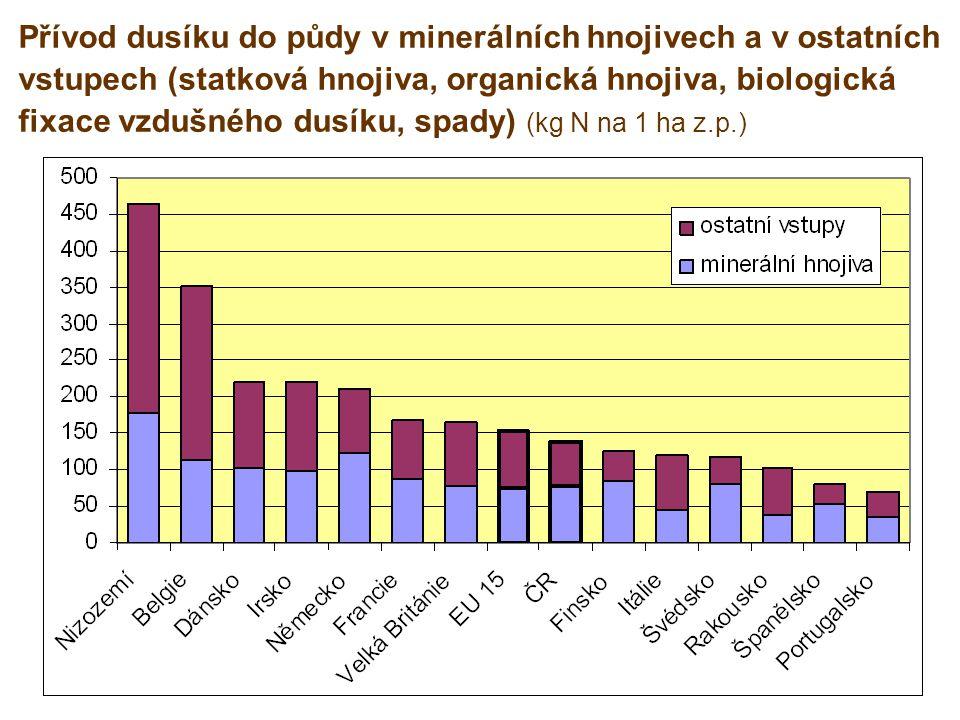 Legislativa a požadavky na dotace Zákon č.156/1998 Sb., o hnojivech Vyhláška č.