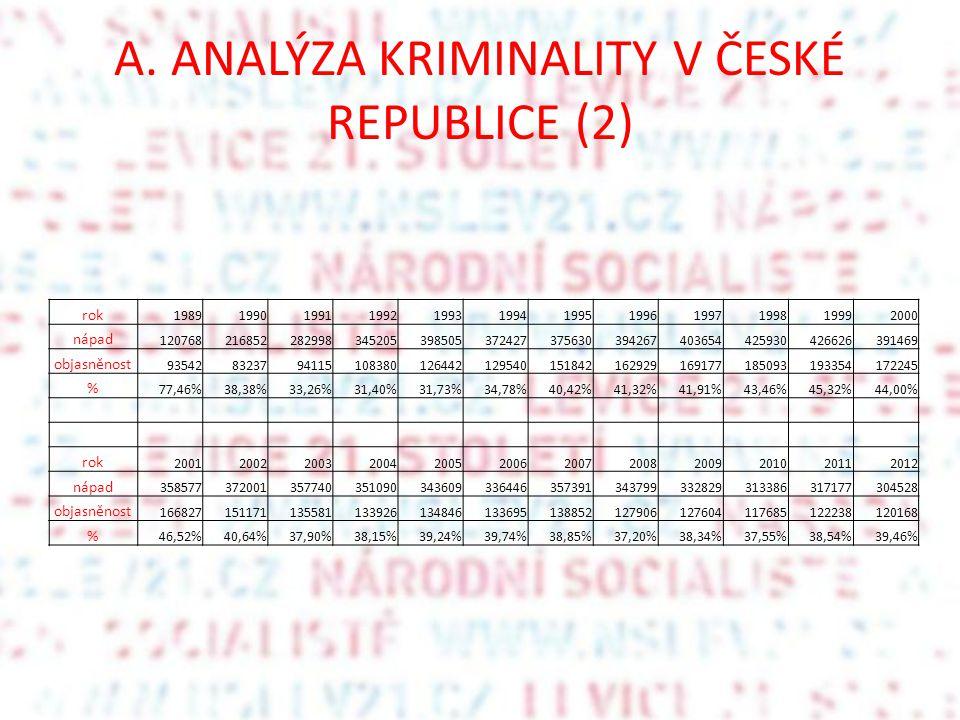 A. ANALÝZA KRIMINALITY V ČESKÉ REPUBLICE (2) rok 198919901991199219931994199519961997199819992000 nápad 1207682168522829983452053985053724273756303942