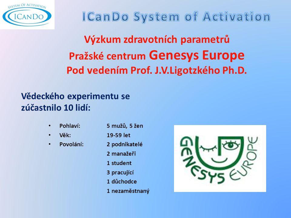 Výzkum zdravotních parametrů Pražské centrum Genesys Europe Pod vedením Prof.