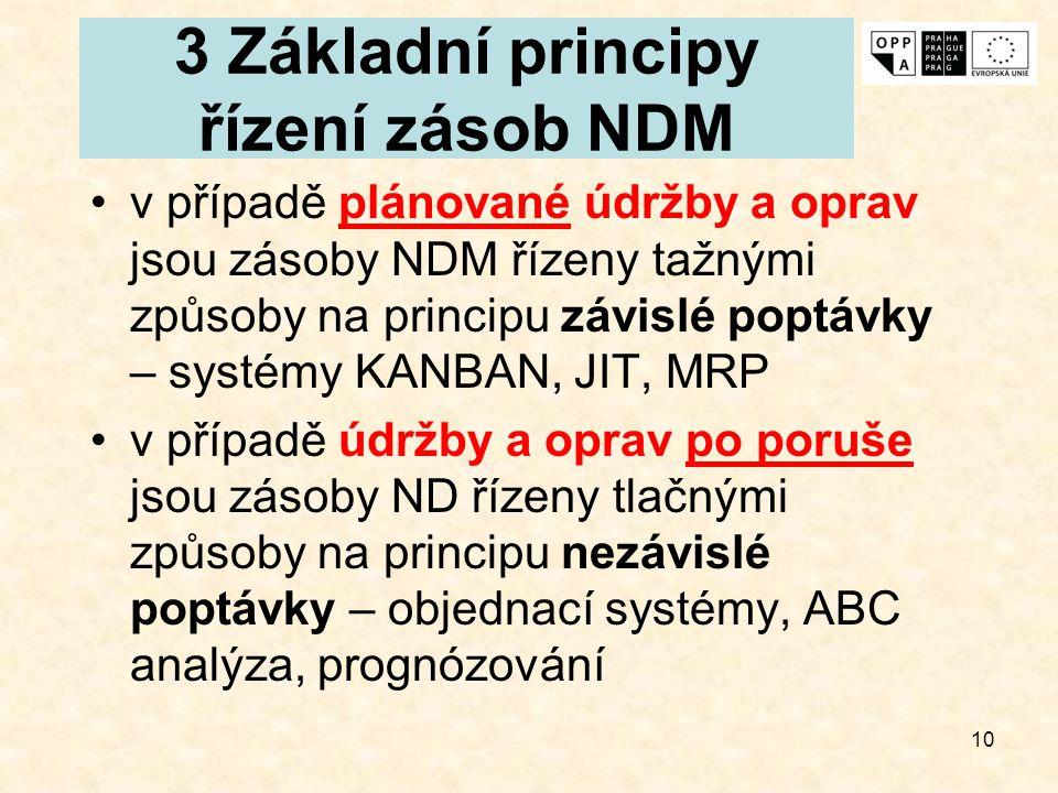 10 3 Základní principy řízení zásob NDM v případě plánované údržby a oprav jsou zásoby NDM řízeny tažnými způsoby na principu závislé poptávky – systé