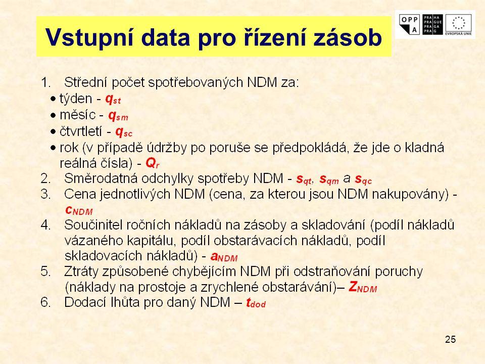 25 Vstupní data pro řízení zásob