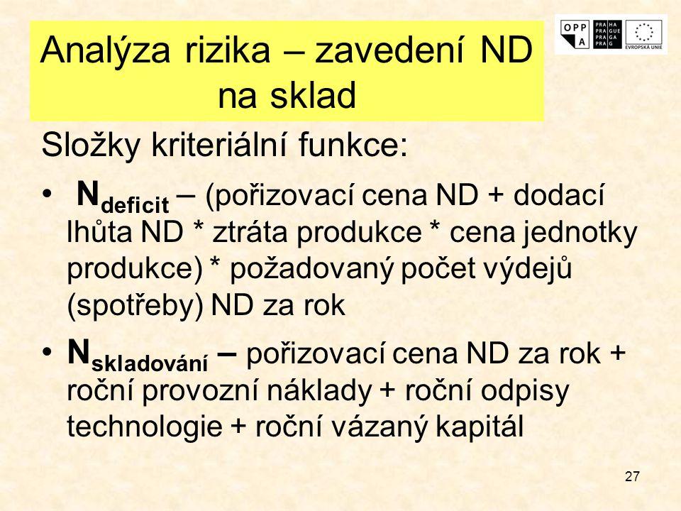 27 Analýza rizika – zavedení ND na sklad Složky kriteriální funkce: N deficit – (pořizovací cena ND + dodací lhůta ND * ztráta produkce * cena jednotk