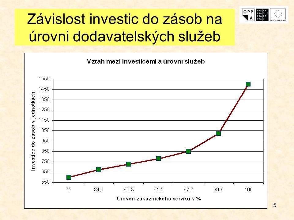 5 Závislost investic do zásob na úrovni dodavatelských služeb