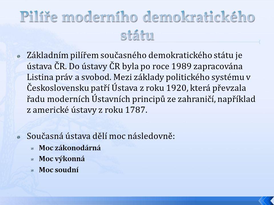  Moc zákonodárná-nastavuje legislativní rámec  Parlament – dvě komory - Senát - Poslanecká sněmovna  Schvalování zákonů: Parlament – Senát – Prezident