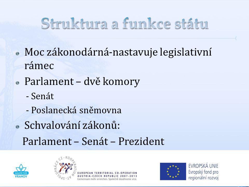  Veřejná správa v České republice je vykonávána státem (státní správa) a územně příslušnými samosprávnými územními celky (samospráva - obce a kraje).