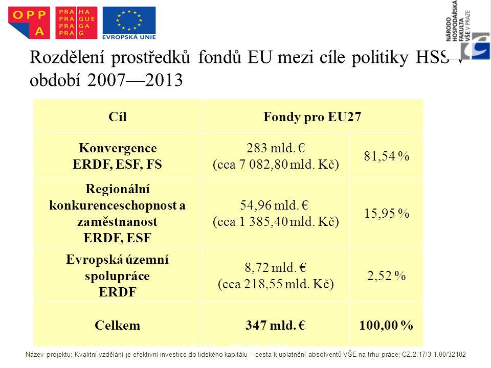 Rozdělení prostředků fondů EU mezi cíle politiky HSS v období 2007—2013 CílFondy pro EU27 Konvergence ERDF, ESF, FS 283 mld.
