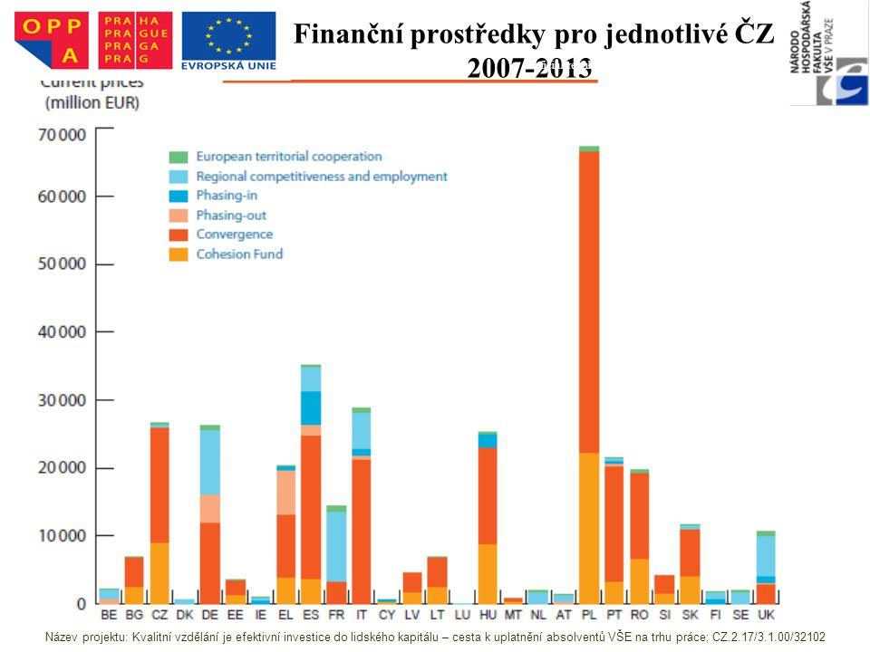 Finanční prostředky pro jednotlivé ČZ 2007-2013 Zdroj:http://ec.europa.eu/regional_policy/sources/docoffic/of ficial/regulation/pdf/2007/publications/guide2007_en.pdf Název projektu: Kvalitní vzdělání je efektivní investice do lidského kapitálu – cesta k uplatnění absolventů VŠE na trhu práce; CZ.2.17/3.1.00/32102