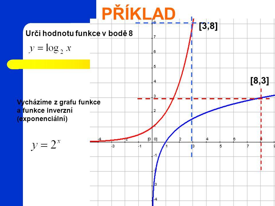 PŘÍKLAD Urči hodnotu funkce v bodě 8 Vycházíme z grafu funkce a funkce inverzní (exponenciální) [8,3] [3,8]