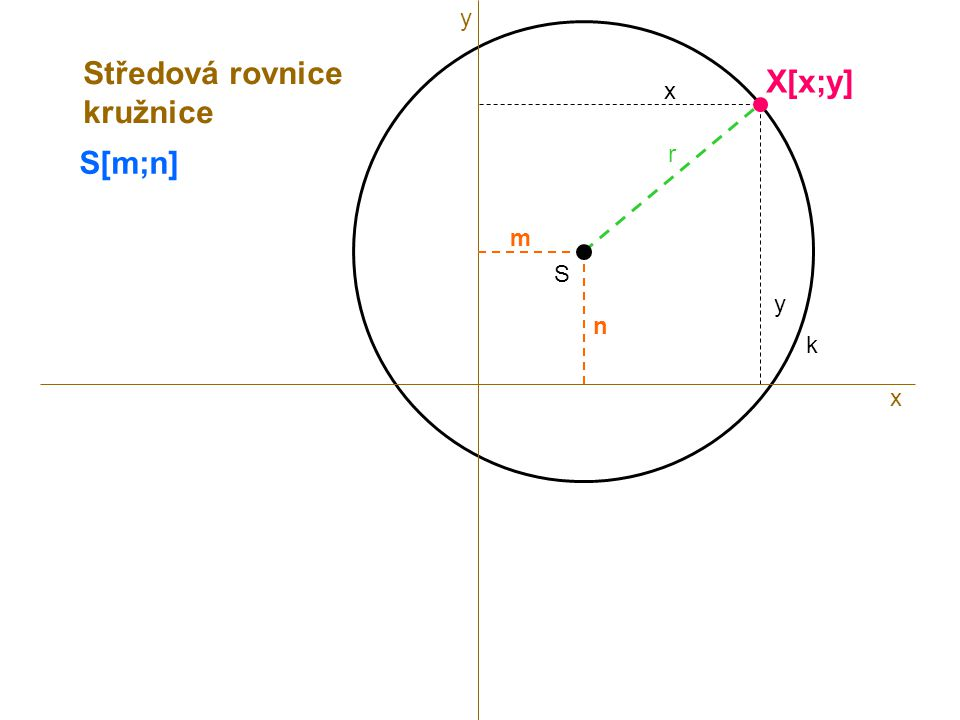 S r k S[m;n] x X[x;y] x y m n Středová rovnice kružnice y