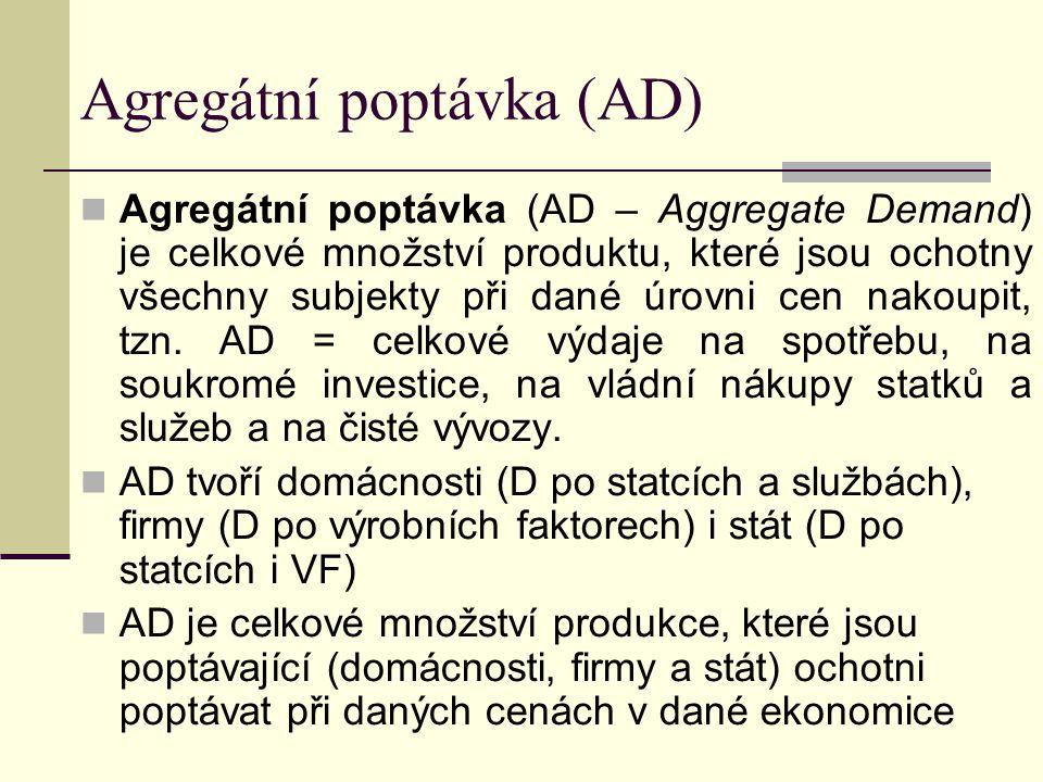 Agregátní poptávka (AD) Agregátní poptávka (AD – Aggregate Demand) je celkové množství produktu, které jsou ochotny všechny subjekty při dané úrovni