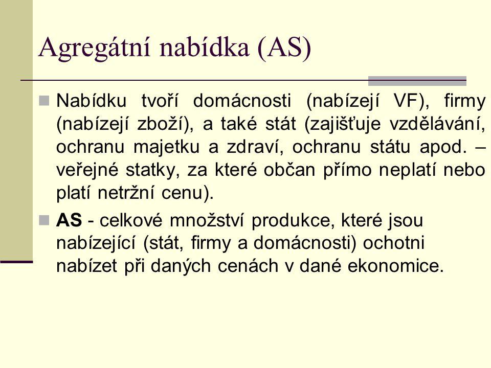 Agregátní nabídka (AS) Nabídku tvoří domácnosti (nabízejí VF), firmy (nabízejí zboží), a také stát (zajišťuje vzdělávání, ochranu majetku a zdraví, o