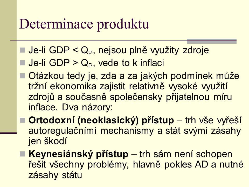 Determinace produktu Je-li GDP < Q P, nejsou plně využity zdroje Je-li GDP > Q P, vede to k inflaci Otázkou tedy je, zda a za jakých podmínek může trž