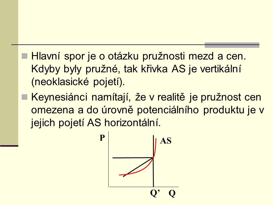 Hlavní spor je o otázku pružnosti mezd a cen. Kdyby byly pružné, tak křivka AS je vertikální (neoklasické pojetí). Keynesiánci namítají, že v realitě