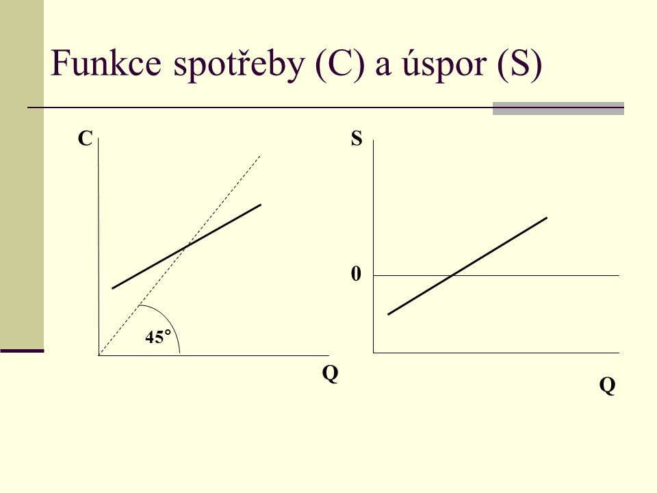 Funkce spotřeby (C) a úspor (S) Q C 45° Q S 0