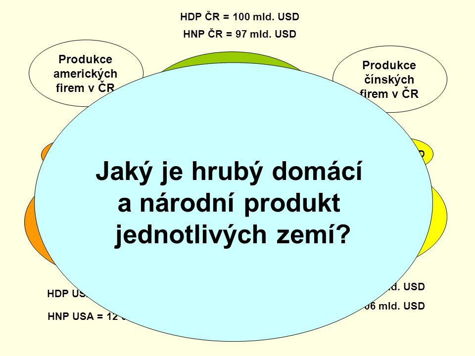 USA ČR Čína 3 mld. USD 1 mld. USD 3 mld. USD 1 mld. USD 2 mld. USD 3 mld. USD Produkce českých firem v ČR = 95 mld. USD Produkce amerických firem v US