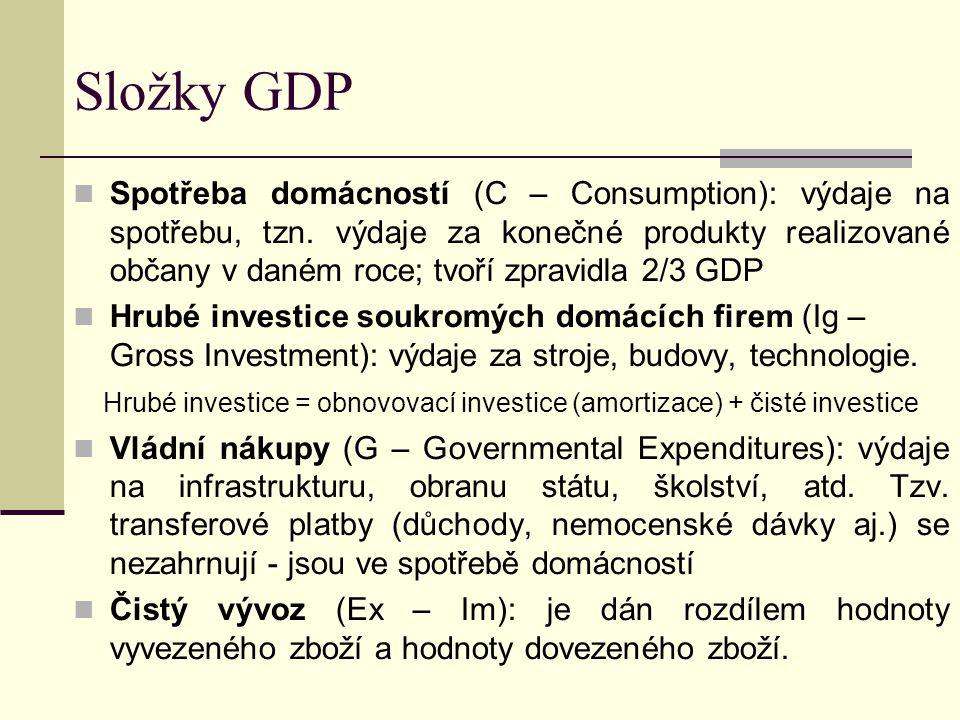 Složky GDP Spotřeba domácností (C – Consumption): výdaje na spotřebu, tzn. výdaje za konečné produkty realizované občany v daném roce; tvoří zpravidla