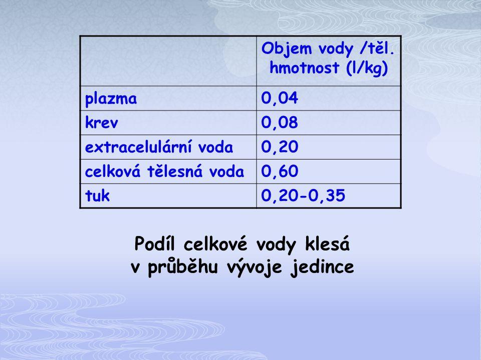 Objem vody /těl. hmotnost (l/kg) plazma0,04 krev0,08 extracelulární voda0,20 celková tělesná voda0,60 tuk0,20-0,35 Podíl celkové vody klesá v průběhu
