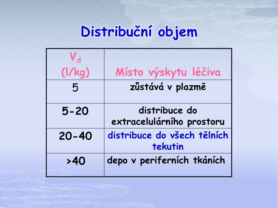V d (l/kg)Místo výskytu léčiva 5 zůstává v plazmě 5-20 distribuce do extracelulárního prostoru 20-40 distribuce do všech tělních tekutin >40 depo v pe