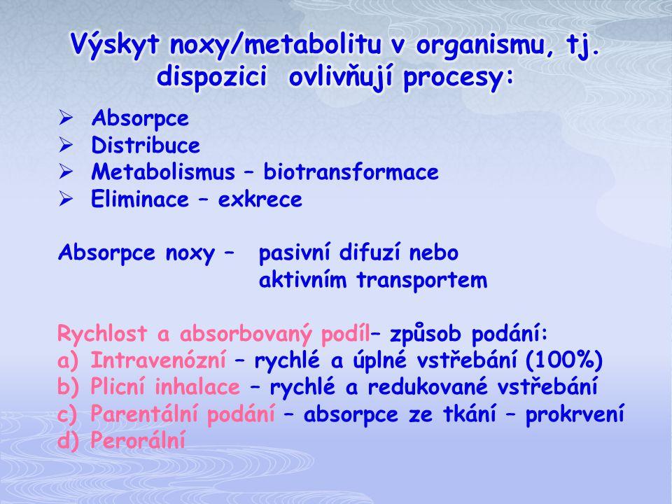 1) Vliv pH prostředí na absorpci noxy 2) Absorpce podle acidobázických vlastností noxy ŽaludekpH 1 - 3 < 5 m 2 kyselé látky (aspirin) Tenké střevo S 1 pH 5 - 7 200 m 2 Tenké střevo S 2 pH 7 - 8 < 5 m 2 Tlusté střevo pH 7 - 8 < 5 m 2 baze (efedrin)