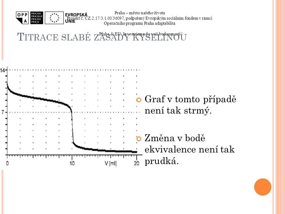 T ITRACE SLABÉ ZÁSADY KYSELINOU Graf v tomto případě není tak strmý. Změna v bodě ekvivalence není tak prudká. Praha – město našeho života Projekt č.