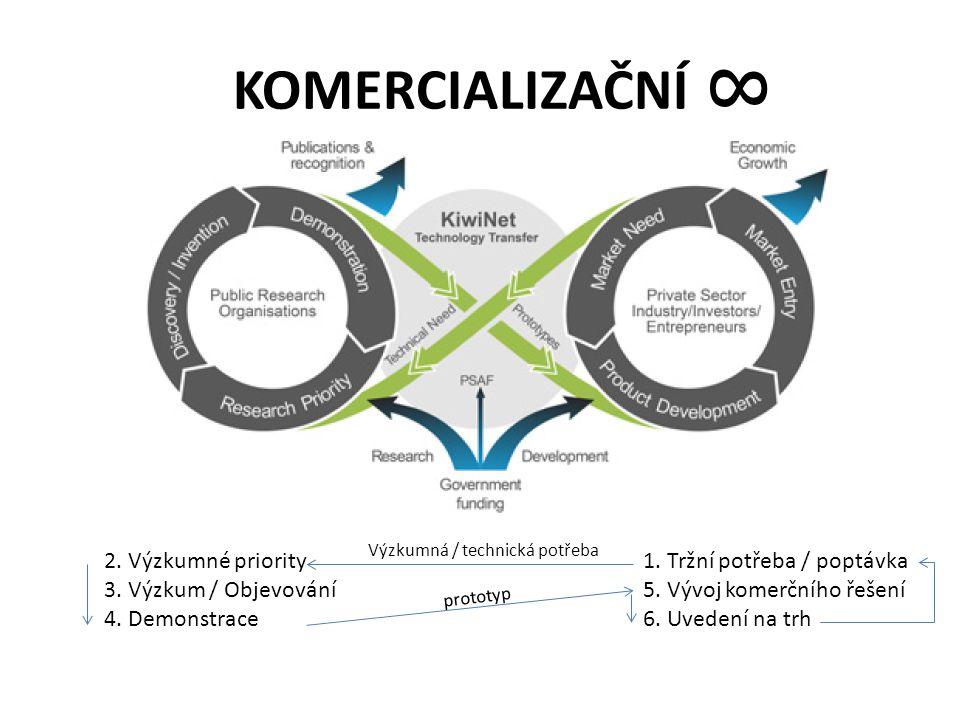 KOMERCIALIZAČNÍ 8 2. Výzkumné priority 3. Výzkum / Objevování 4.
