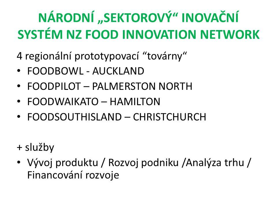 """NÁRODNÍ """"SEKTOROVÝ INOVAČNÍ SYSTÉM NZ FOOD INNOVATION NETWORK 4 regionální prototypovací továrny FOODBOWL - AUCKLAND FOODPILOT – PALMERSTON NORTH FOODWAIKATO – HAMILTON FOODSOUTHISLAND – CHRISTCHURCH + služby Vývoj produktu / Rozvoj podniku /Analýza trhu / Financování rozvoje"""