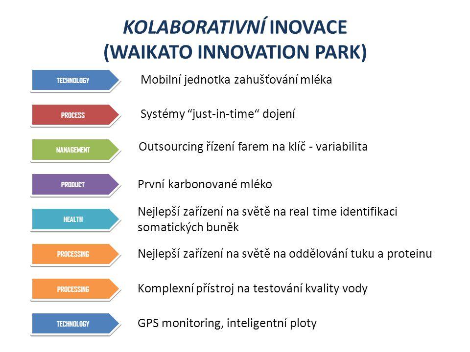 KOLABORATIVNÍ INOVACE (WAIKATO INNOVATION PARK) TECHNOLOGY Mobilní jednotka zahušťování mléka PROCESS Systémy just-in-time dojení MANAGEMENT PRODUCT HEALTH PROCESSING GPS monitoring, inteligentní ploty Outsourcing řízení farem na klíč - variabilita První karbonované mléko Nejlepší zařízení na světě na real time identifikaci somatických buněk Nejlepší zařízení na světě na oddělování tuku a proteinu Komplexní přístroj na testování kvality vody TECHNOLOGY