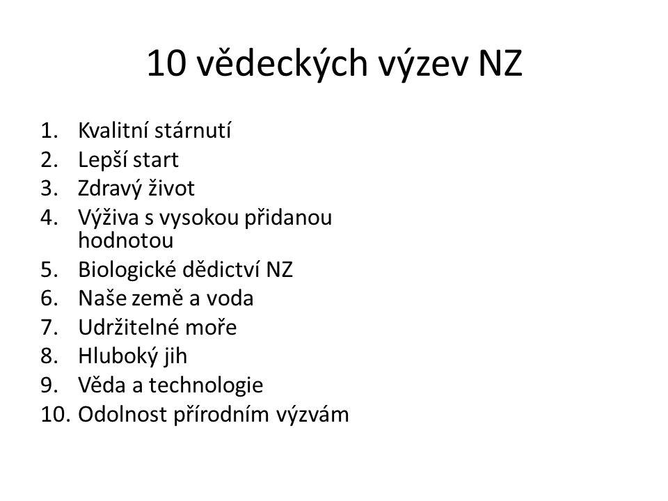 10 vědeckých výzev NZ 1.Kvalitní stárnutí 2.Lepší start 3.Zdravý život 4.Výživa s vysokou přidanou hodnotou 5.Biologické dědictví NZ 6.Naše země a voda 7.Udržitelné moře 8.Hluboký jih 9.Věda a technologie 10.Odolnost přírodním výzvám