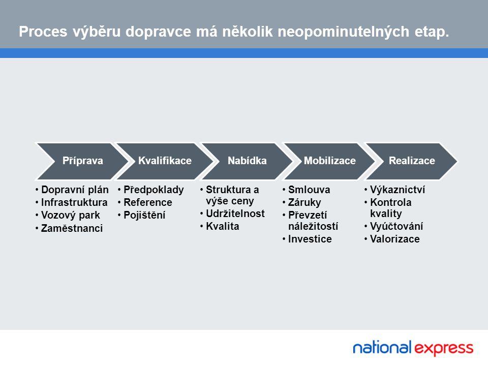 Proces výběru dopravce má několik neopominutelných etap.