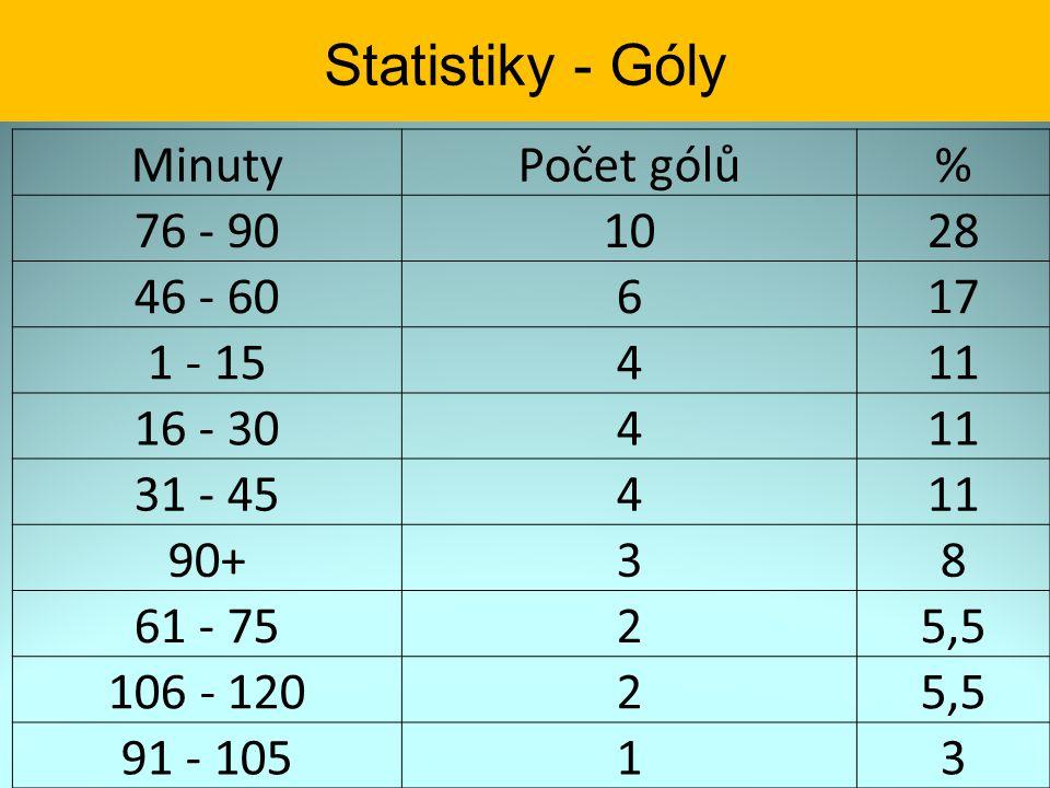 Statistiky - Góly MinutyPočet gólů% 76 - 901028 46 - 60617 1 - 15411 16 - 30411 31 - 45411 90+38 61 - 7525,5 106 - 12025,5 91 - 10513