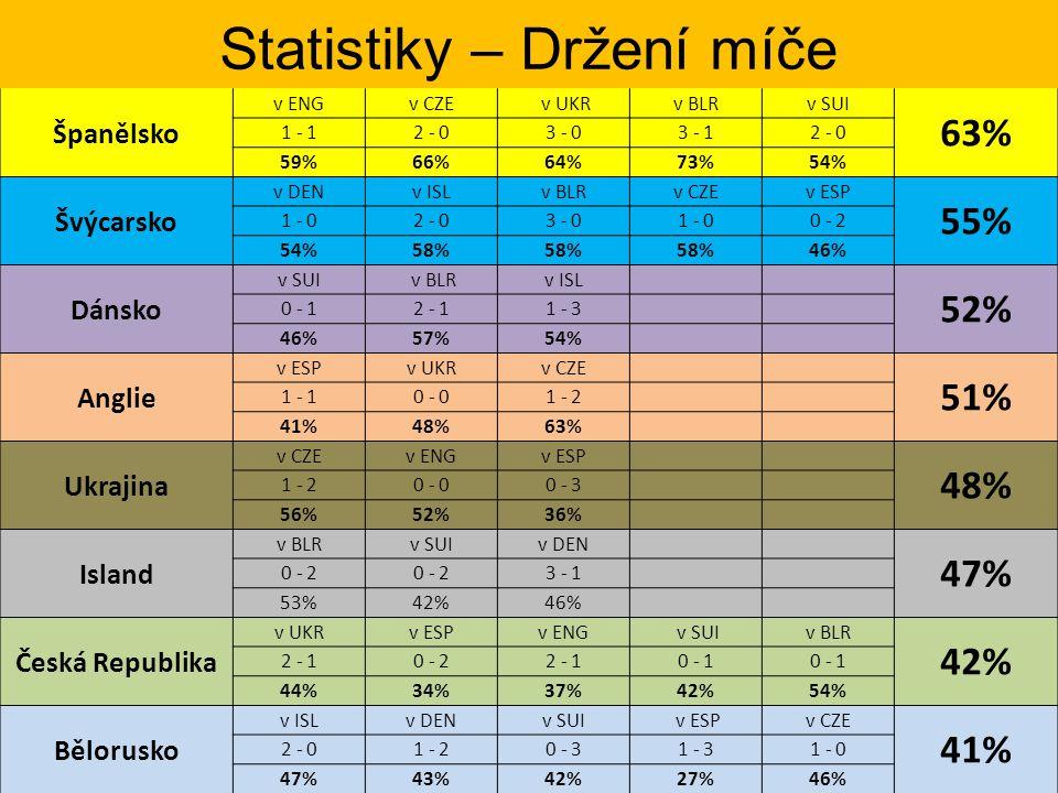 Statistiky – Držení míče Španělsko v ENGv CZE v UKRv BLRv SUI 63% 1 - 12 - 03 - 03 - 12 - 0 59%66%64%73%54% Švýcarsko v DENv ISLv BLRv CZEv ESP 55% 1