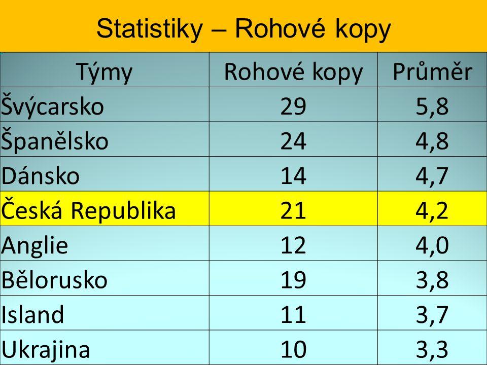 Statistiky – Rohové kopy TýmyRohové kopyPrůměr Švýcarsko295,8 Španělsko244,8 Dánsko144,7 Česká Republika214,2 Anglie124,0 Bělorusko193,8 Island113,7 U