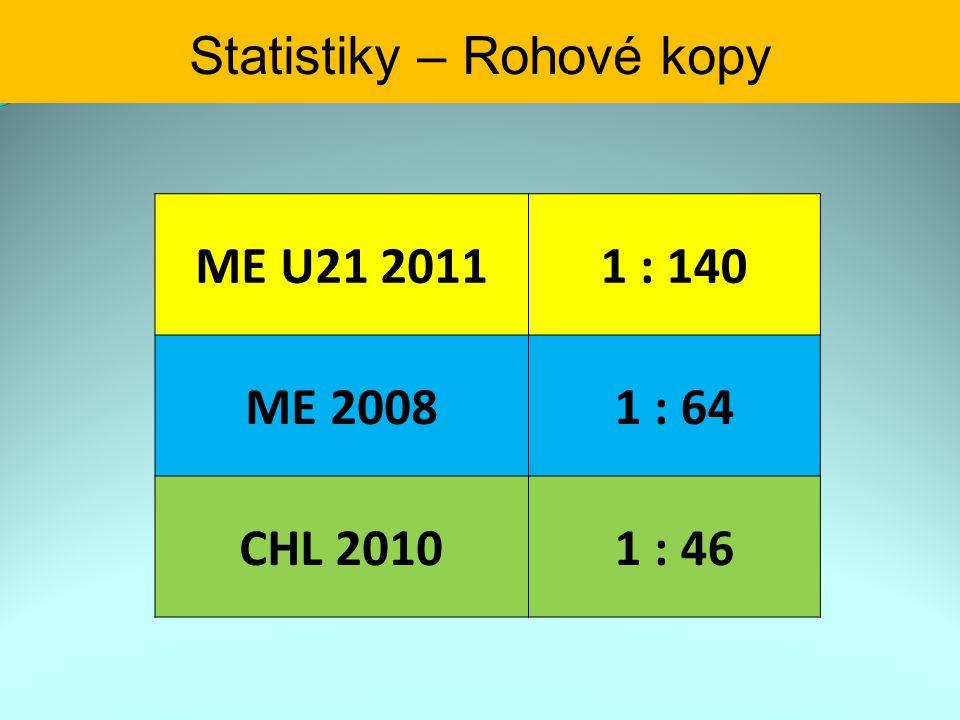 Statistiky – Rohové kopy ME U21 20111 : 140 ME 20081 : 64 CHL 20101 : 46